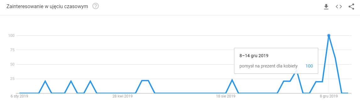 sezonowosc google trends