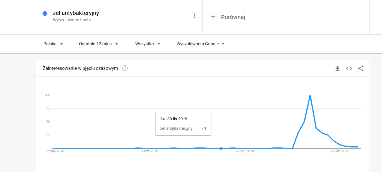 google trends wzrost znaczenia frazy