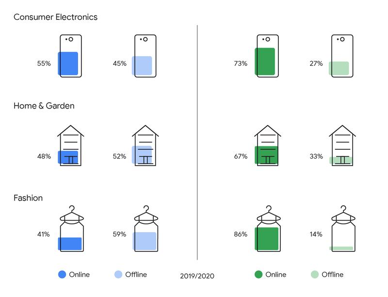 zachowania konsumentów UK wperspektywie SEO