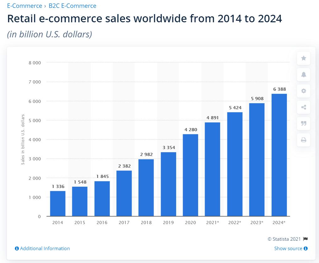 statystyki e-commerce na świecie