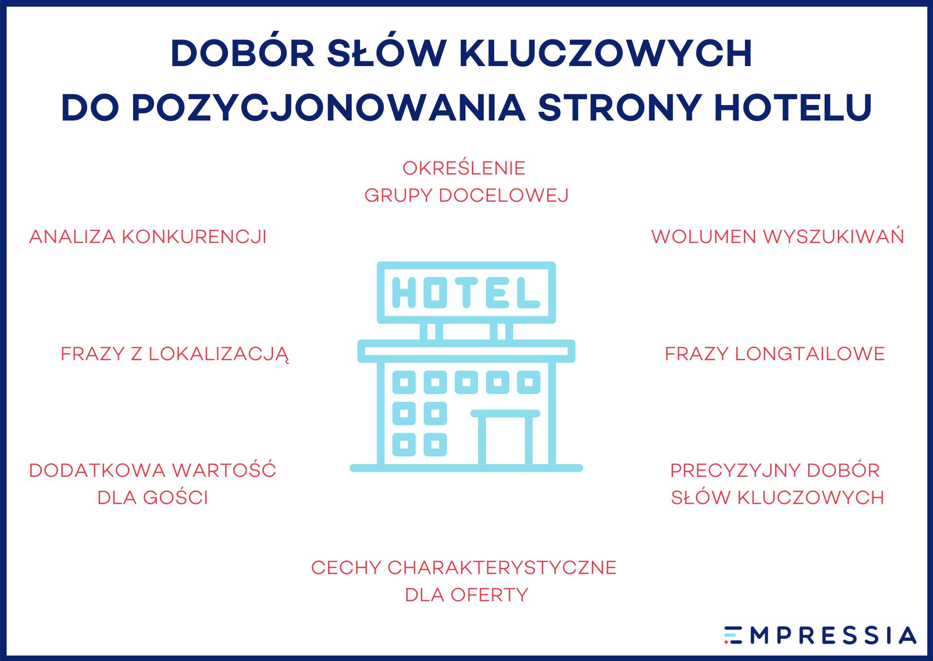 słowa kluczowe wpozycjonowaniu strony hotelu