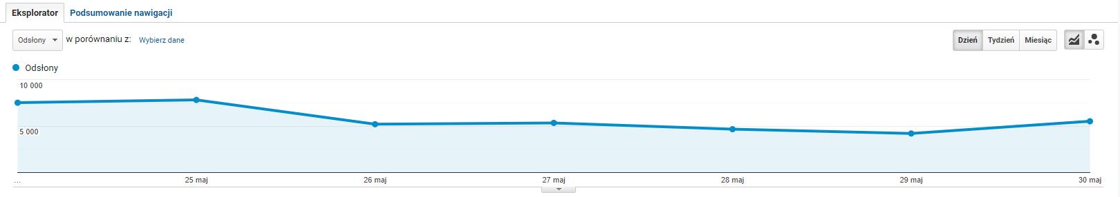 Google Analytics współczynnik odrzuceń