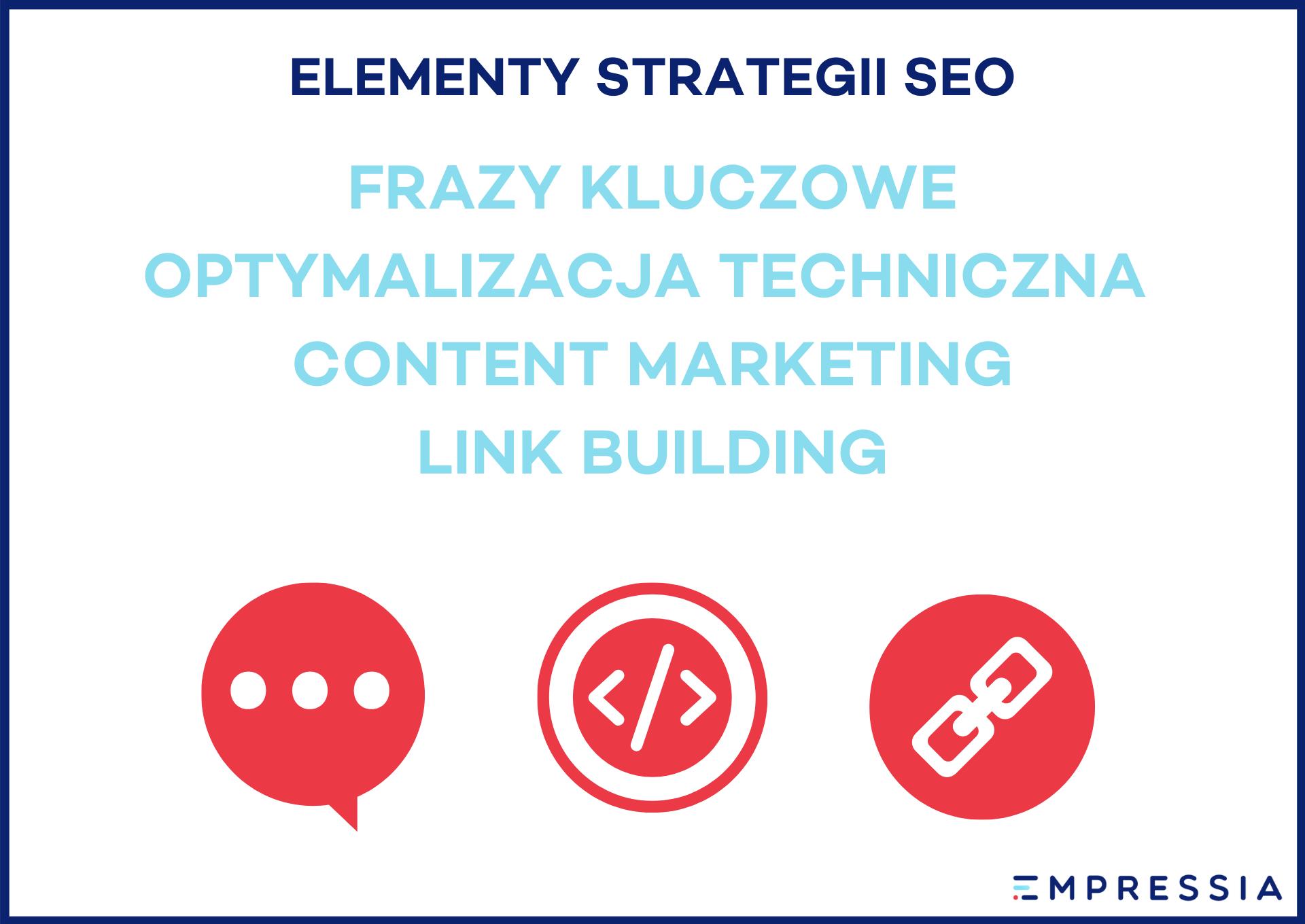 elementy strategii seo