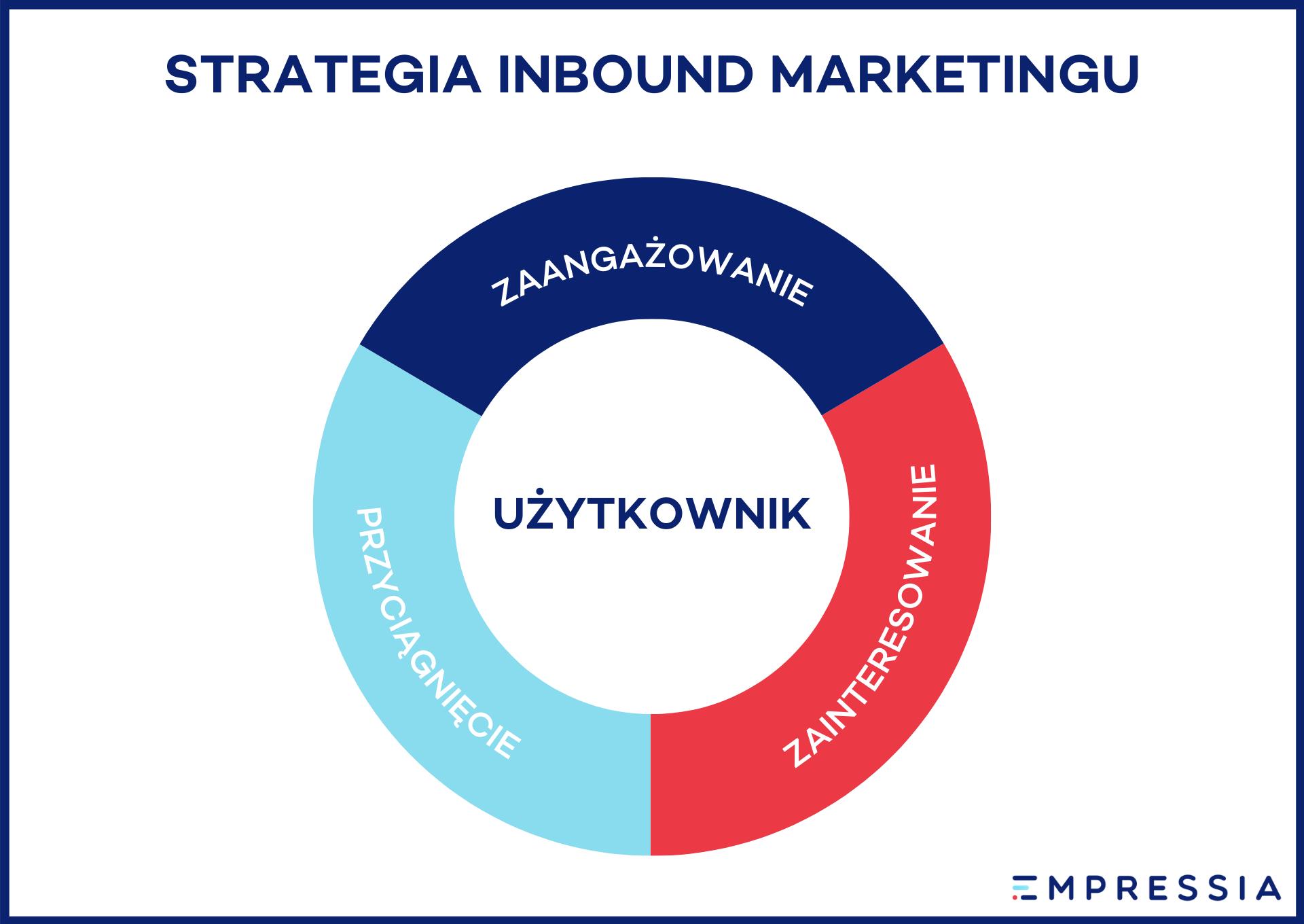 strategia inbound marketing koło zamachowe
