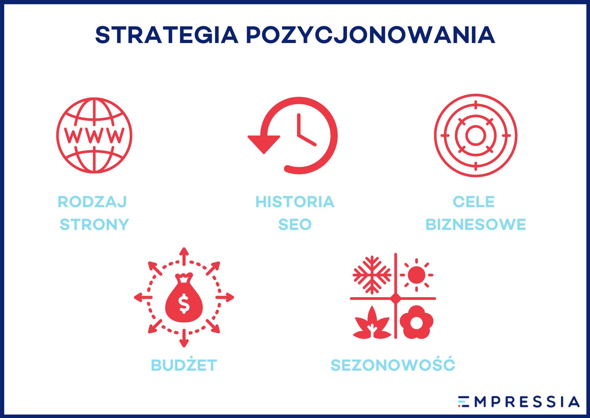 strategia pozycjonowania