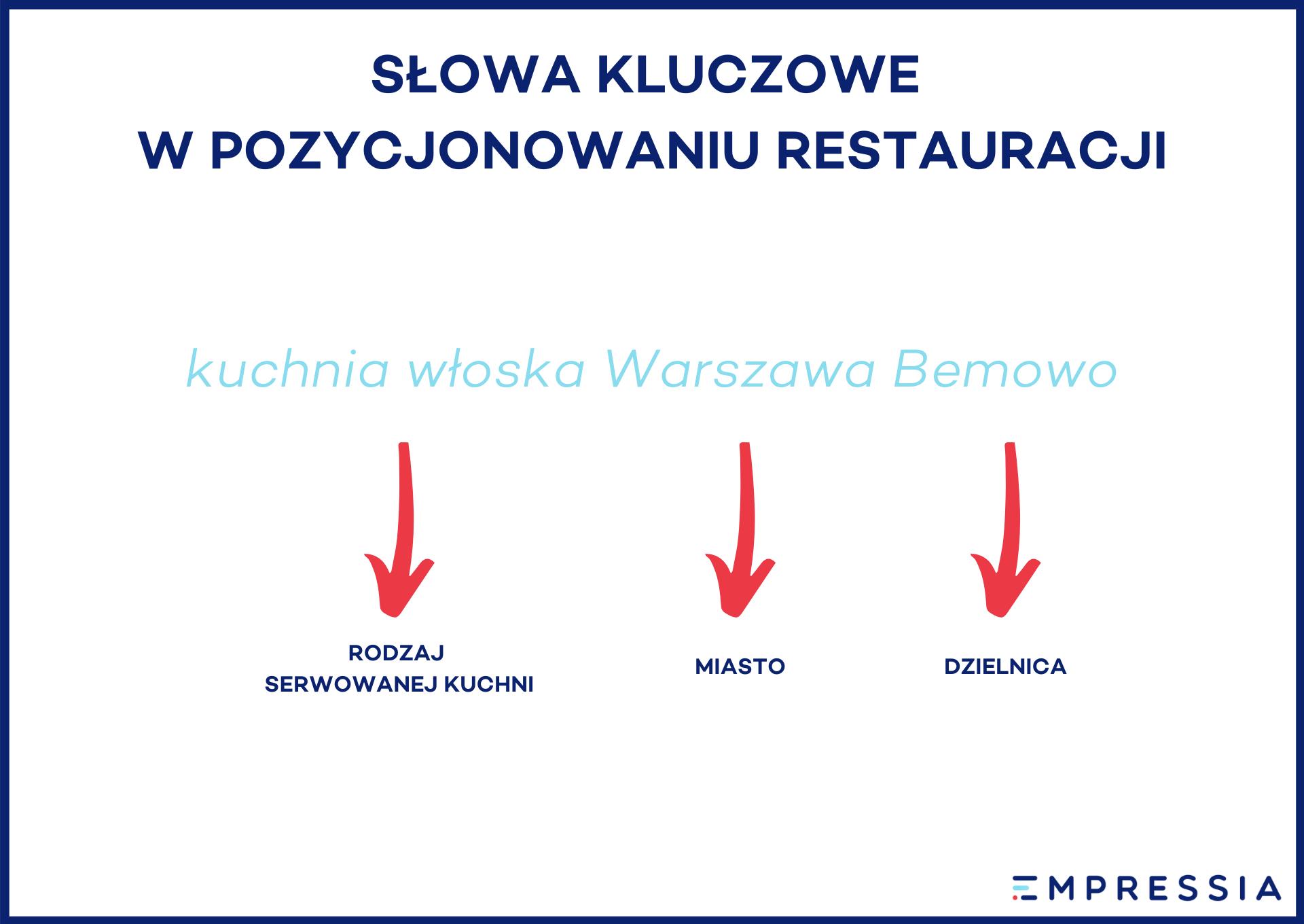 słowa kluczowe wseo restauracji