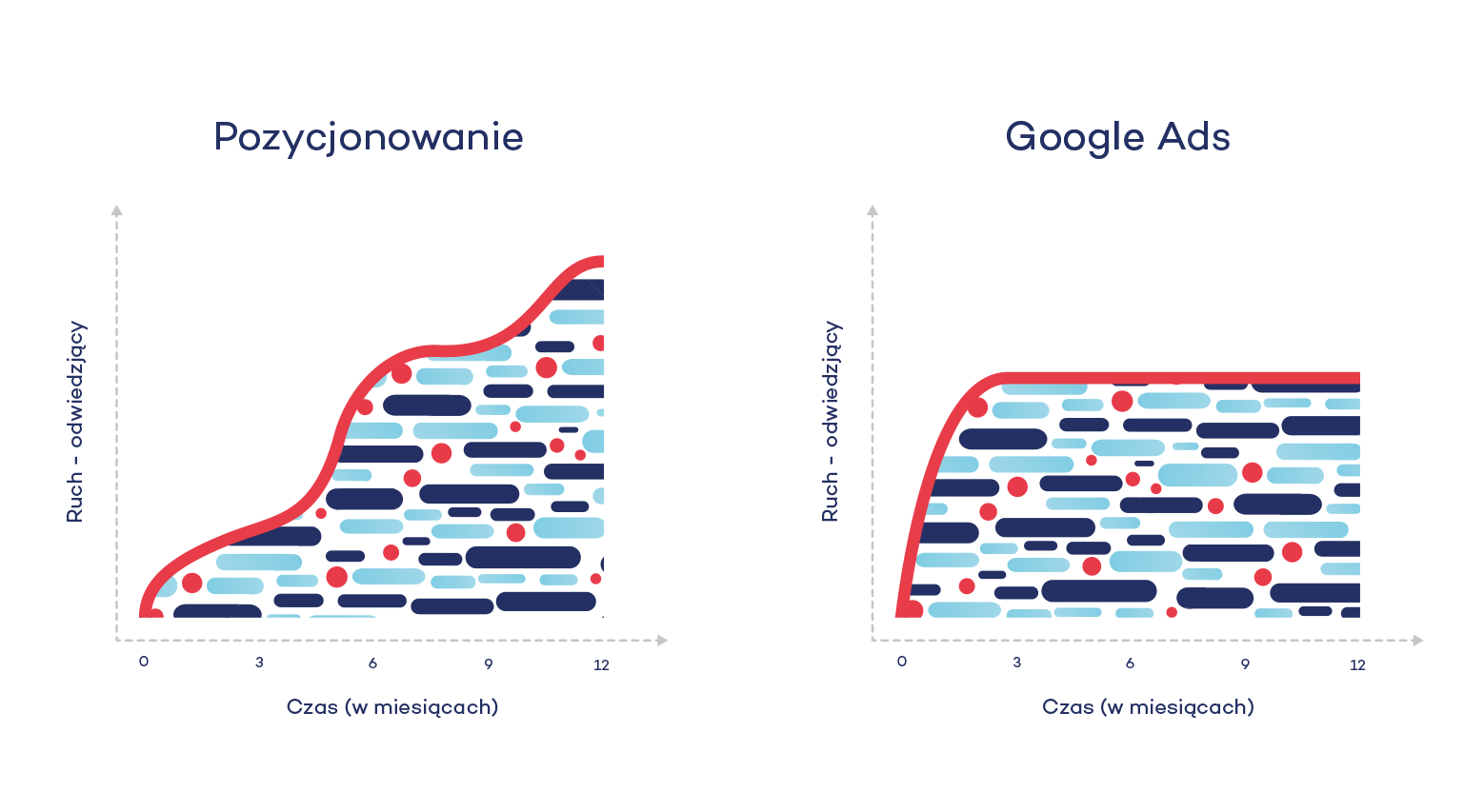 pozycjonowanie a adwords różnice